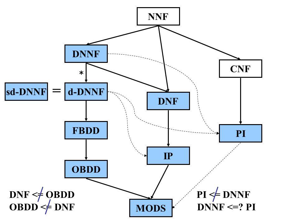 NNF DNNF CNF d-DNNF DNF PI FBDD OBDD IP MODS sd-DNNF PI <= DNNF DNNF <=.