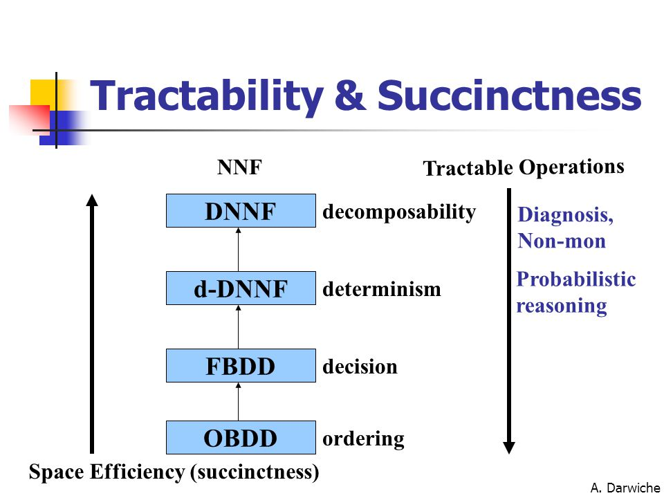 A. Darwiche OBDD FBDD d-DNNF DNNF Space Efficiency (succinctness) Tractable Operations NNF decomposability determinism decision ordering Diagnosis, No