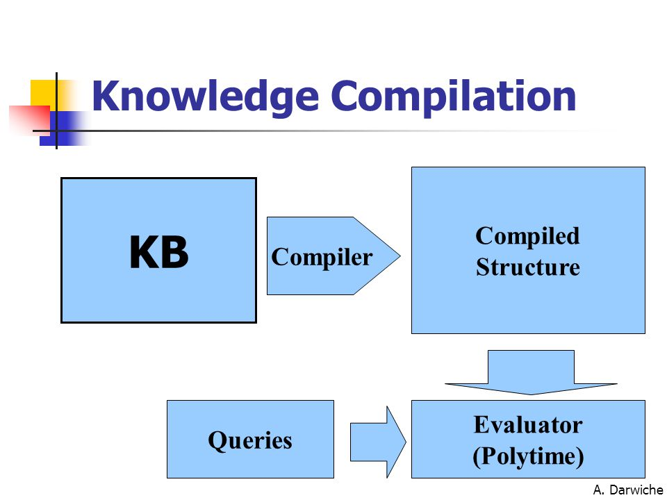 A. Darwiche KB Compiled Structure Compiler Evaluator (Polytime) Queries Knowledge Compilation