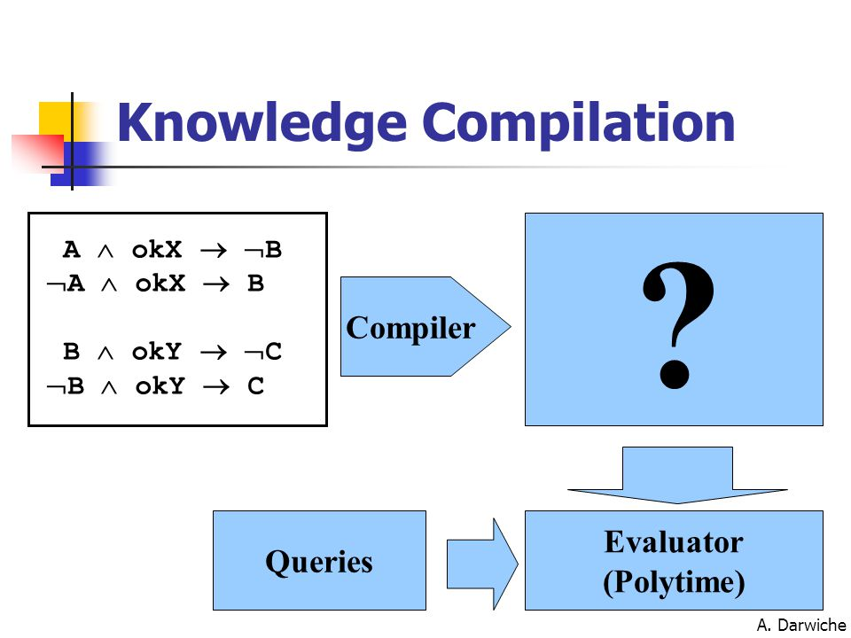 A. Darwiche ? Compiler Evaluator (Polytime) Queries Knowledge Compilation A  okX   B  A  okX  B B  okY   C  B  okY  C
