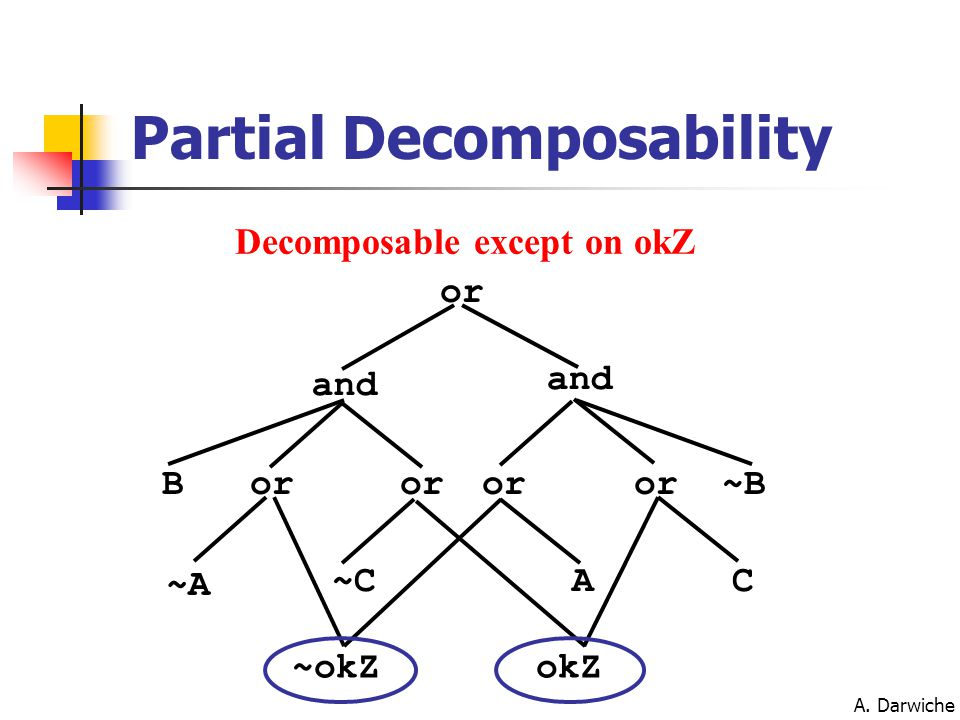 A. Darwiche Partial Decomposability or and or AC ~A ~C ~okZokZ B~B Decomposable except on okZ