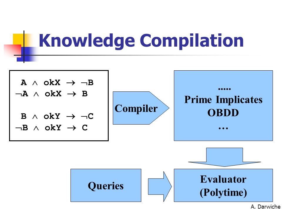 A.Darwiche Knowledge Compilation Map What's the space of possible target compilation languages.