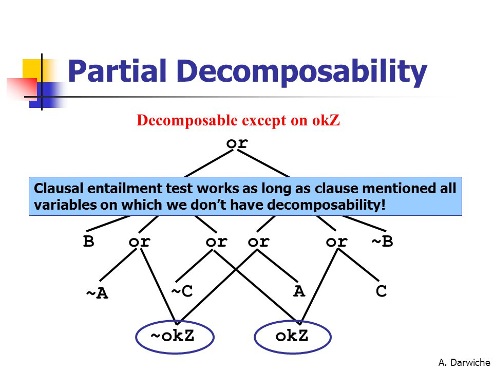 A. Darwiche Partial Decomposability or and or AC ~A ~C ~okZokZ B~B Decomposable except on okZ Clausal entailment test works as long as clause mentione