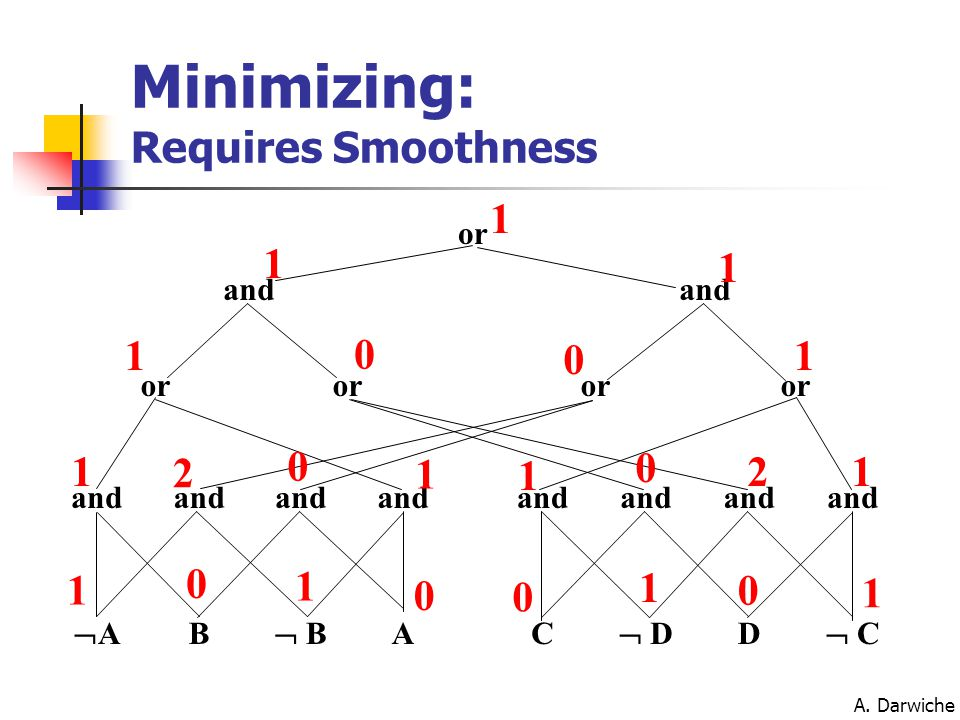 A. Darwiche Minimizing: Requires Smoothness AA B  B AC  D D  C and or and or 1 0 1 0 0 1 0 1 1 2 0 1 1 0 21 1 0 0 1 1 1 1