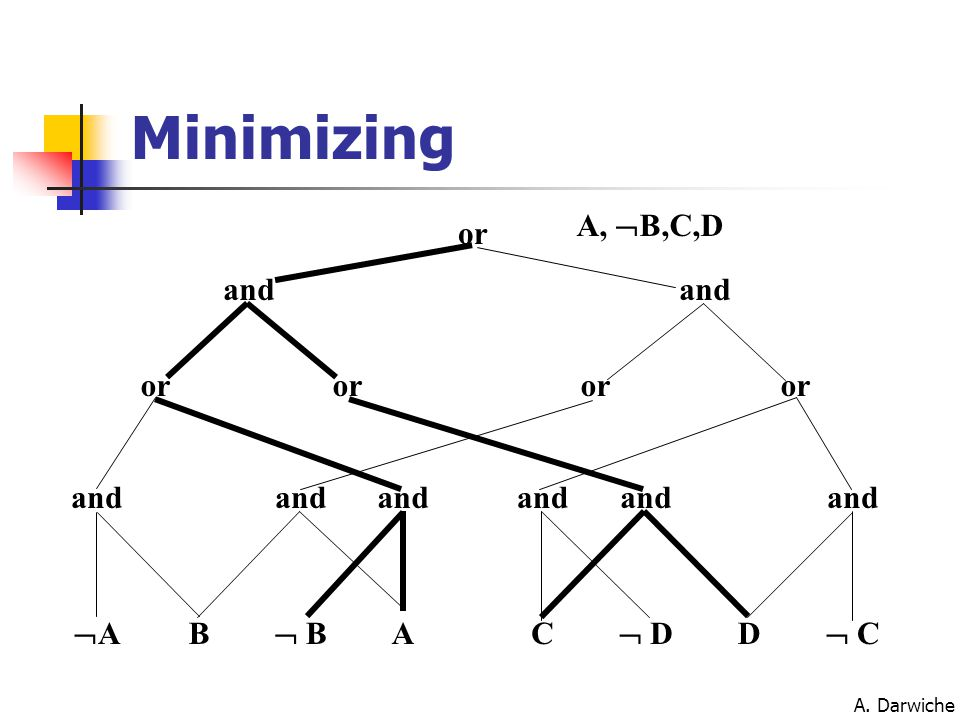 A. Darwiche Minimizing AA B  B AC  D D  C and or and or A,  B,C,D