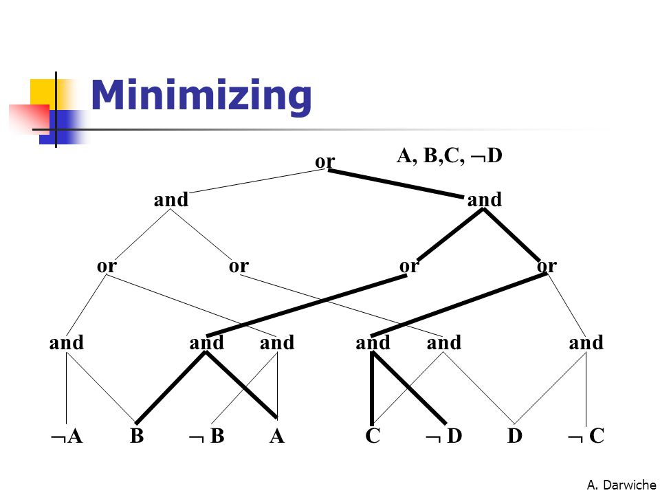 A. Darwiche Minimizing AA B  B AC  D D  C and or and or A, B,C,  D
