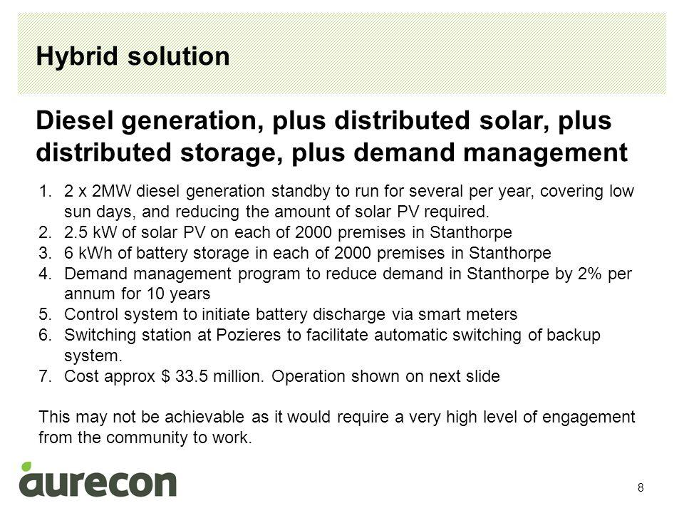 9 Hybrid solution