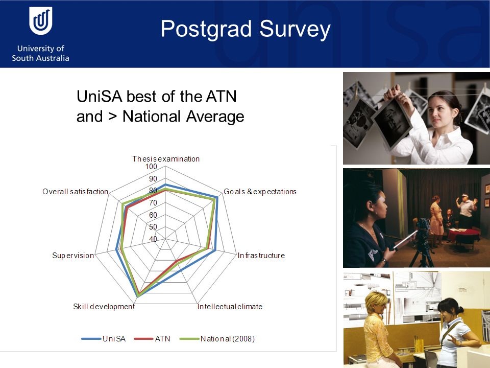 UniSA best of the ATN and > National Average Postgrad Survey