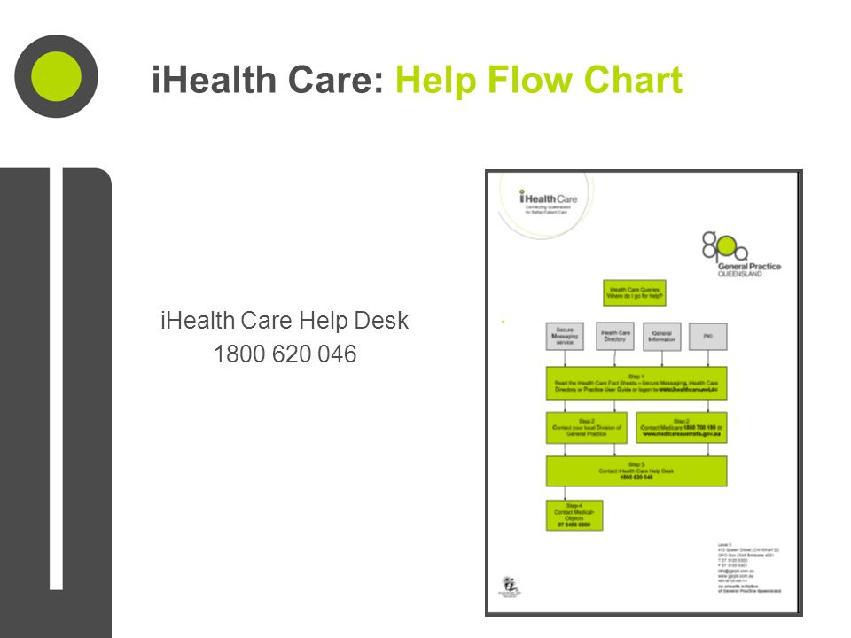 iHealth Care: Help Flow Chart iHealth Care Help Desk 1800 620 046