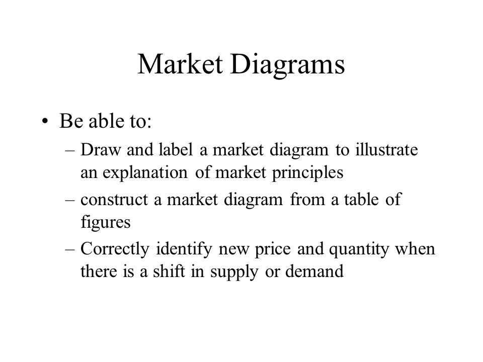 Market Diagrams Be able to: –Draw and label a market diagram to illustrate an explanation of market principles –construct a market diagram from a tabl