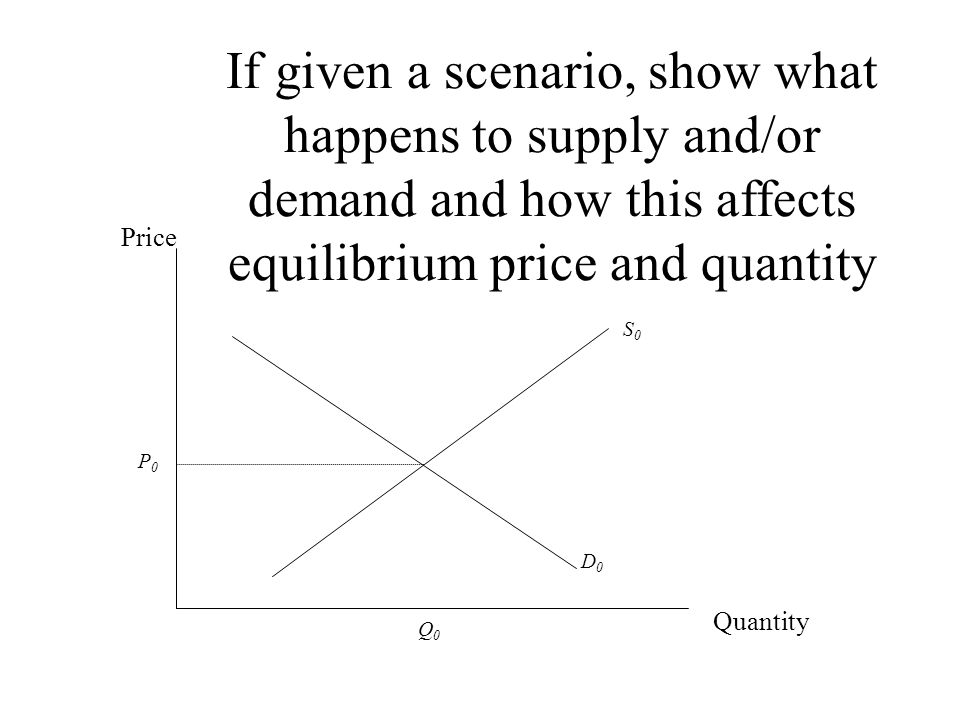 If given a scenario, show what happens to supply and/or demand and how this affects equilibrium price and quantity Price Quantity S0S0 P0P0 Q0Q0 D0D0