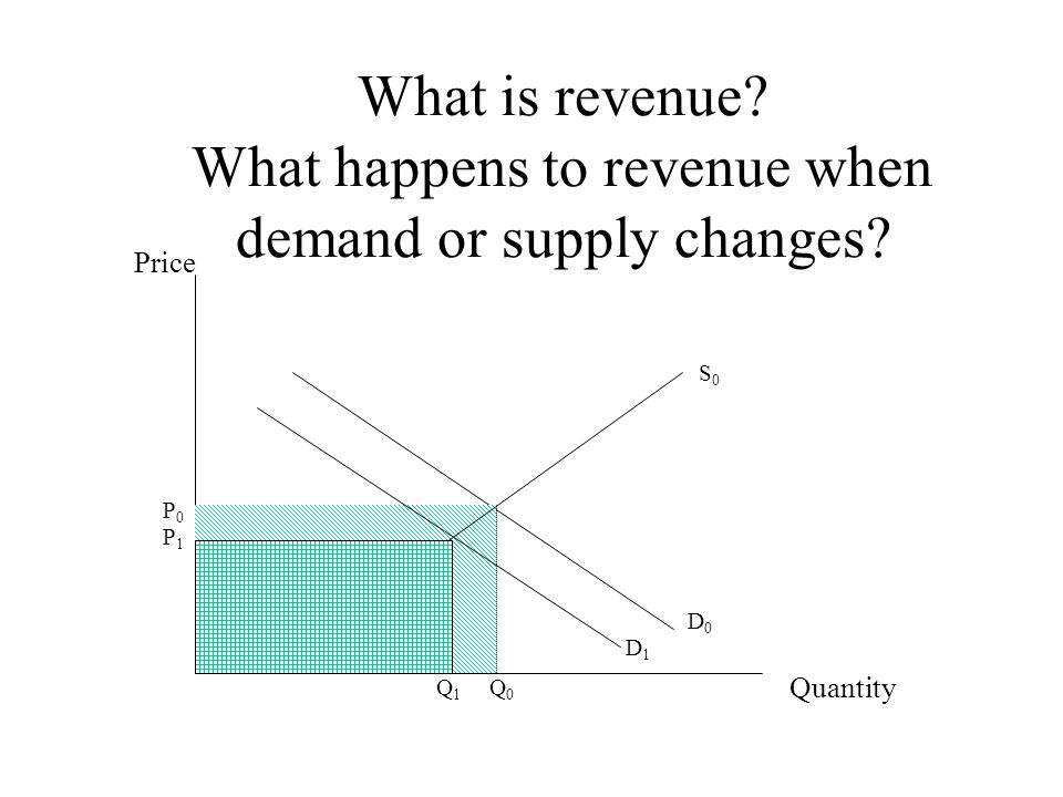 What is revenue? What happens to revenue when demand or supply changes? Price Quantity S0S0 P0P0 Q0Q0 D0D0 Q1Q1 P1P1 D1D1