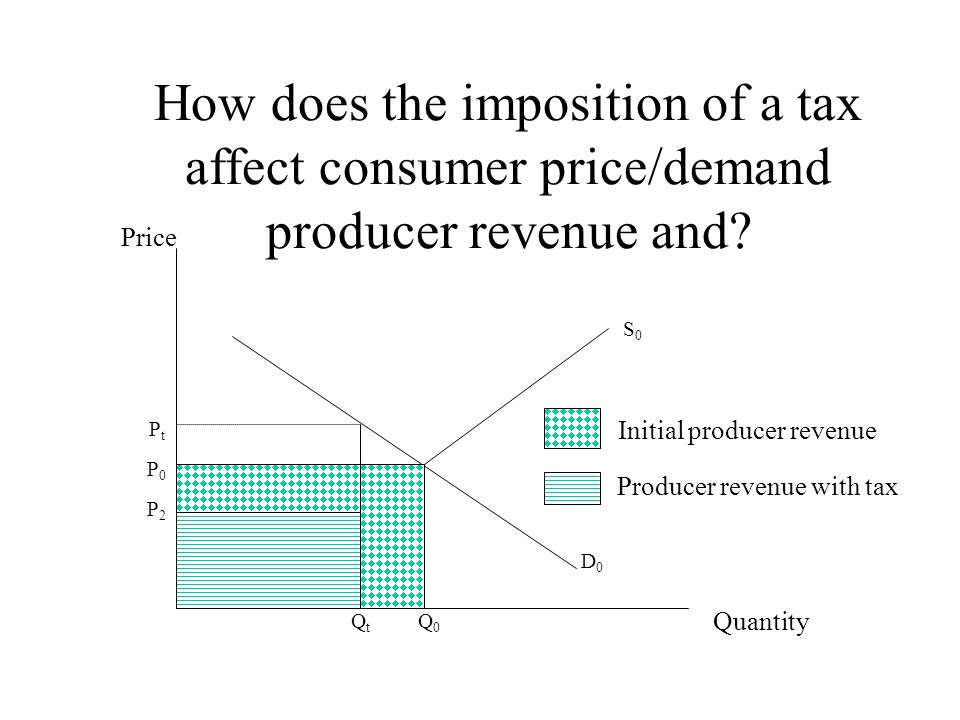 How does the imposition of a tax affect consumer price/demand producer revenue and? Price Quantity S0S0 P0P0 Q0Q0 D0D0 PtPt QtQt P2P2 Initial producer