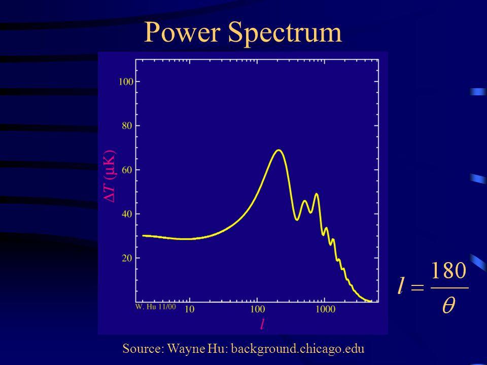 Power Spectrum Source: Wayne Hu: background.chicago.edu