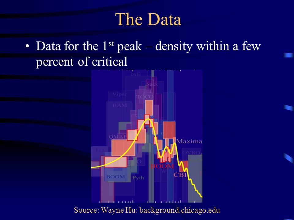The Data Data for the 1 st peak – density within a few percent of critical Source: Wayne Hu: background.chicago.edu