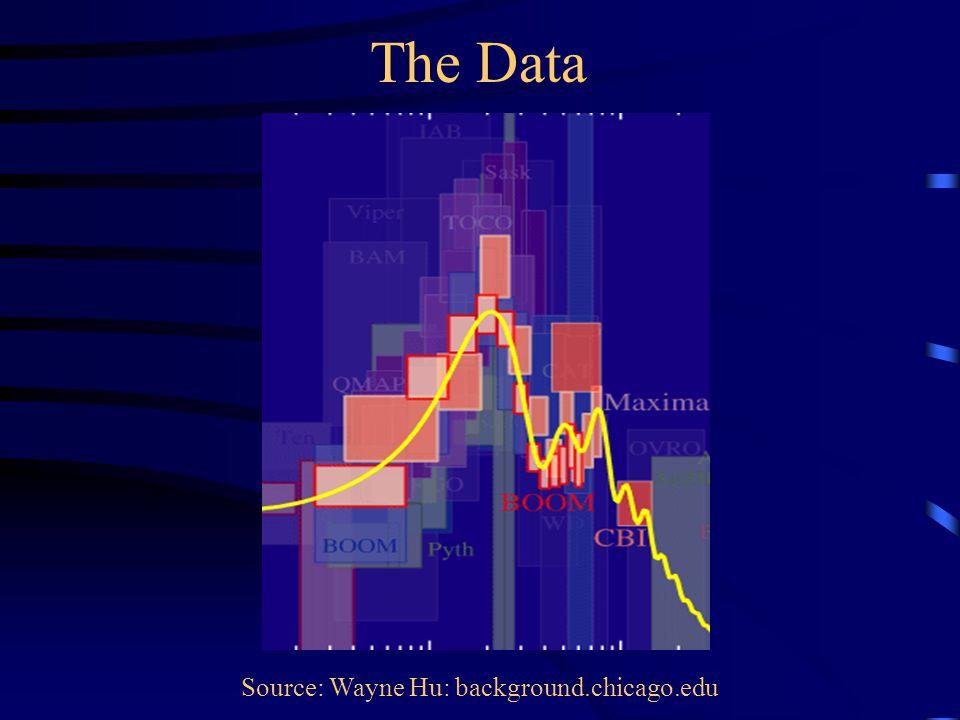 The Data Source: Wayne Hu: background.chicago.edu