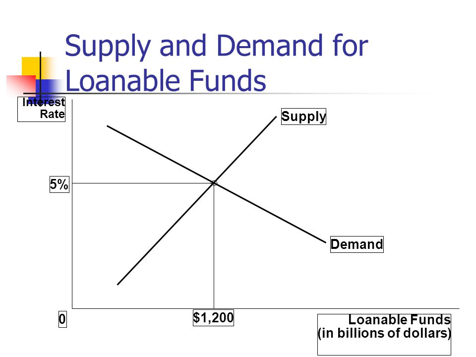 Loanable Funds (in billions of dollars) 0 Interest Rate 5% Supply Demand $1,200