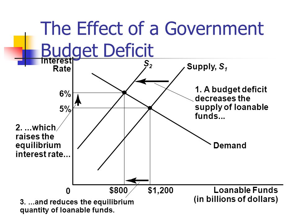 The Effect of a Government Budget Deficit Loanable Funds (in billions of dollars) 0 Interest Rate $800$1,200 3....and reduces the equilibrium quantity
