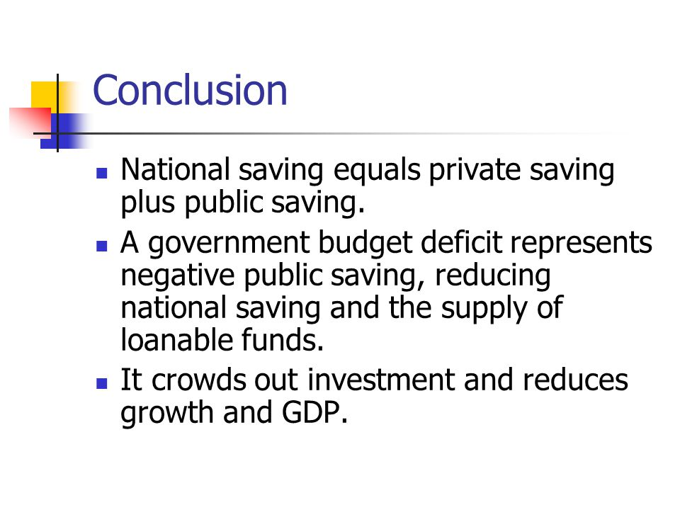 Conclusion National saving equals private saving plus public saving. A government budget deficit represents negative public saving, reducing national