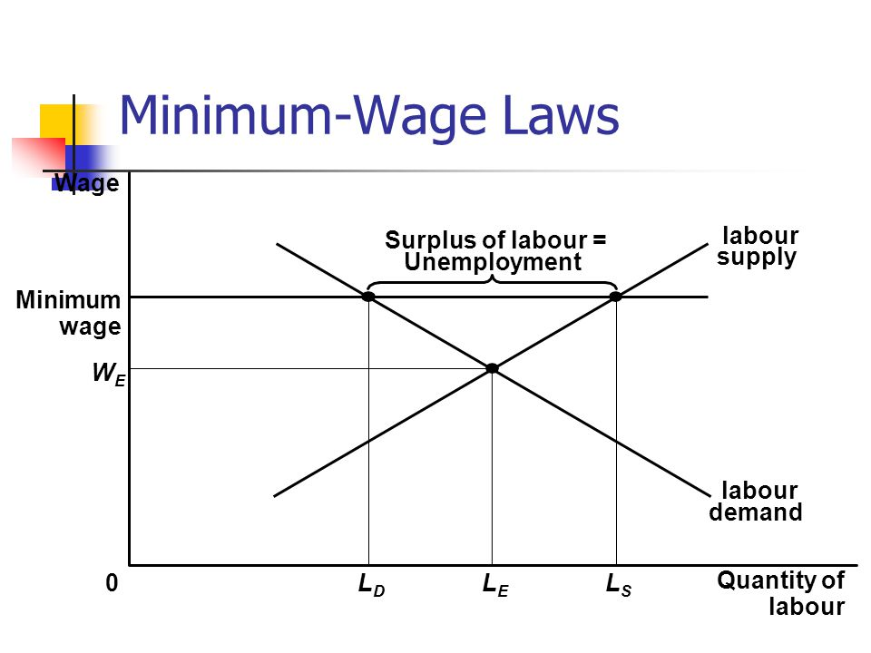 Minimum-Wage Laws WEWE Quantity of labour LELE 0 Surplus of labour = Unemployment labour demand Wage Minimum wage LDLD LSLS labour supply