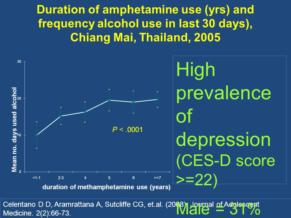Duration of amphetamine use (yrs) and frequency alcohol use in last 30 days), Chiang Mai, Thailand, 2005 P <.0001 Celentano D D, Aramrattana A, Sutcliffe CG, et.al.
