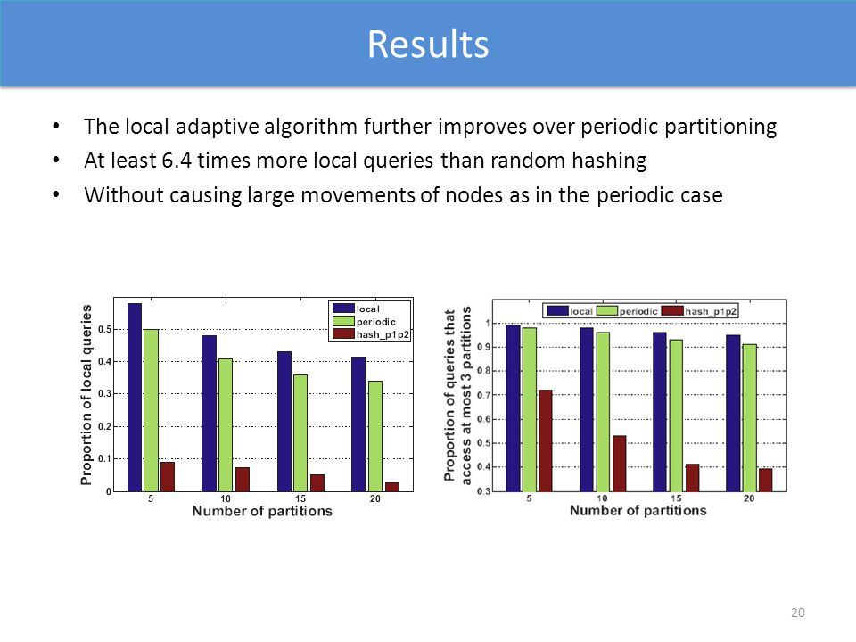 Results The local adaptive algorithm further improves over periodic partitioning At least 6.4 times more local queries than random hashing Without causing large movements of nodes as in the periodic case 20
