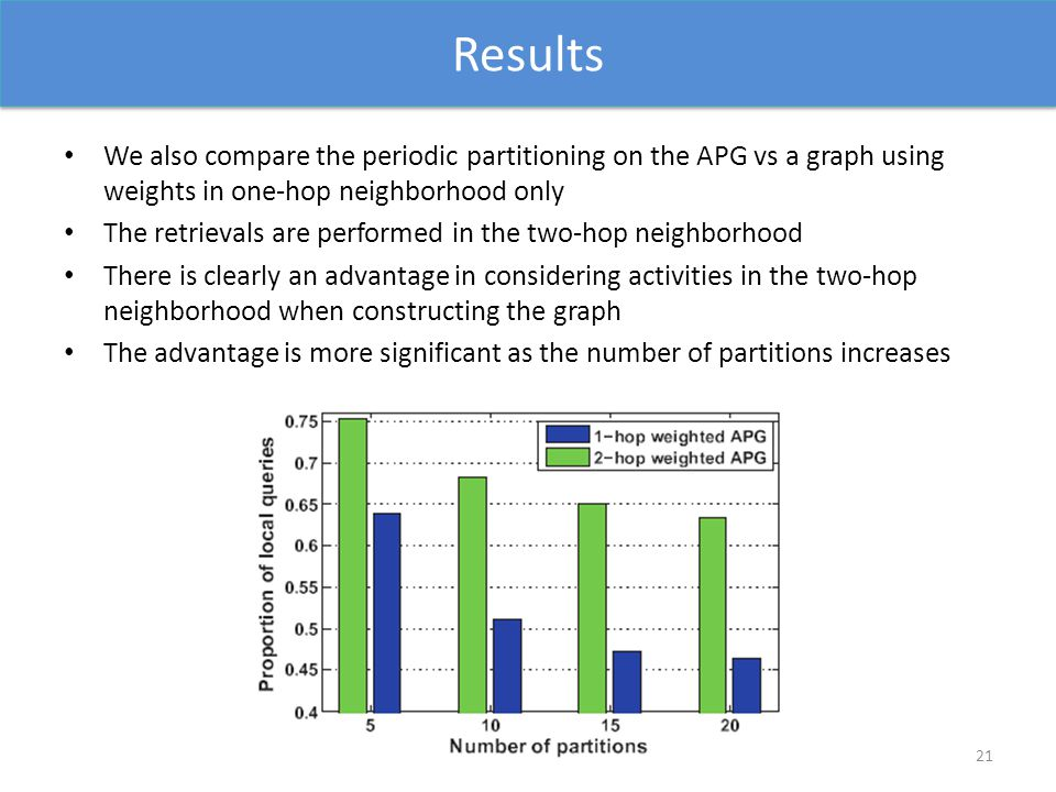 Results We also compare the periodic partitioning on the APG vs a graph using weights in one-hop neighborhood only The retrievals are performed in the two-hop neighborhood There is clearly an advantage in considering activities in the two-hop neighborhood when constructing the graph The advantage is more significant as the number of partitions increases 21