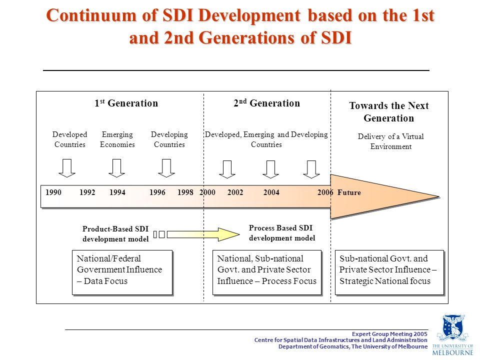 Expert Group Meeting 2005 Centre for Spatial Data Infrastructures and Land Administration Department of Geomatics, The University of Melbourne Continuum of SDI Development based on the 1st and 2nd Generations of SDI Future Developing Countries Emerging Economies Product-Based SDI development model Process Based SDI development model National/Federal Government Influence – Data Focus National, Sub-national Govt.