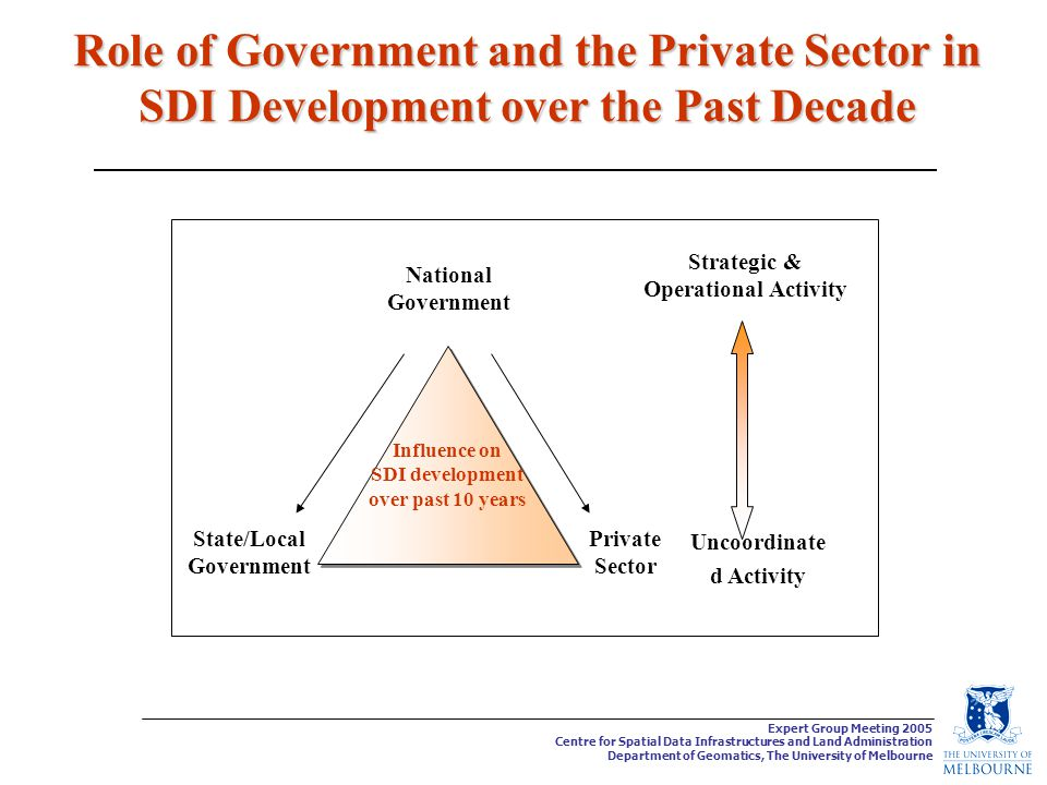 Expert Group Meeting 2005 Centre for Spatial Data Infrastructures and Land Administration Department of Geomatics, The University of Melbourne Role of Government and the Private Sector in SDI Development over the Past Decade National Government State/Local Government Private Sector Influence on SDI development over past 10 years Strategic & Operational Activity Uncoordinate d Activity