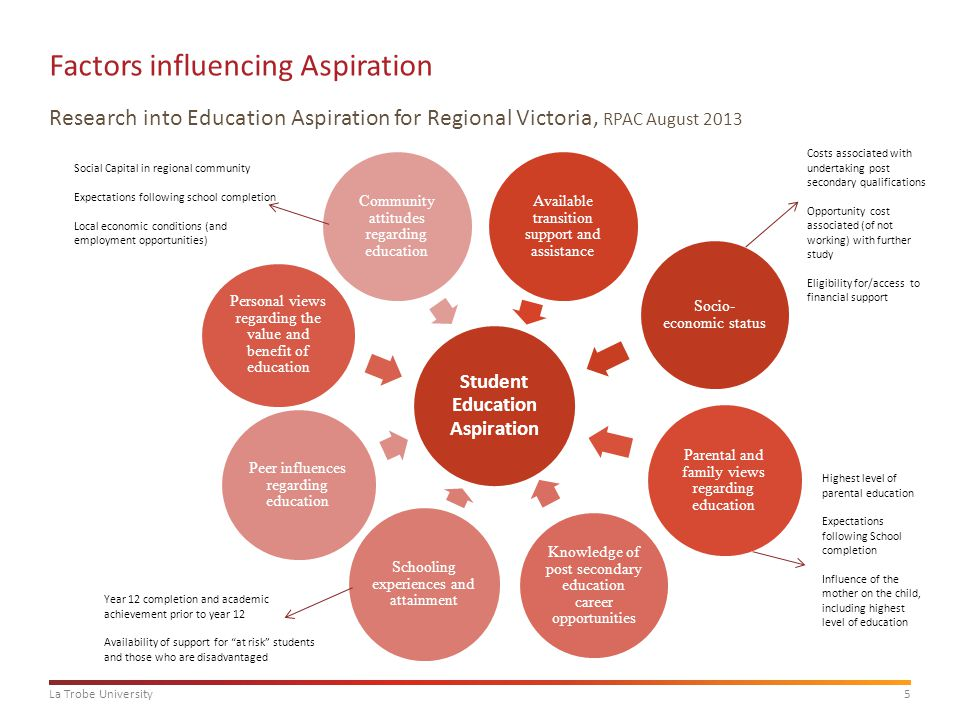 6La Trobe University Interventions to improve educational aspirations Source: Regional Policy Advisory Committee: Research into education aspiration for regional Victoria, August 2013 Improved Career Education Outreach Activities Recruitment activities Upskilling career educators Improved Student Engagement Improved year 12 completion rates Encouraging student understanding of the value of education Improved parental and community Engagement Challenging family and community values and perceptions of education and learning Education regarding the value of post-school education Financial Support Scholarships Family financial support Paid employment Government income support Transition Support Financial, childcare and housing assistance Development of academic skills