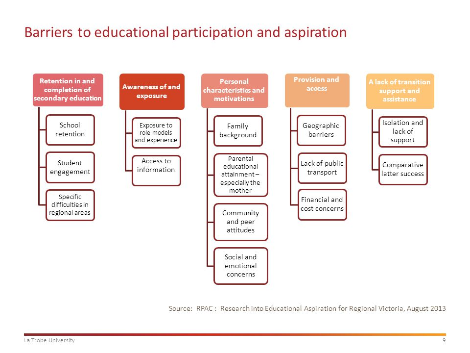 9La Trobe University Barriers to educational participation and aspiration Source: RPAC : Research into Educational Aspiration for Regional Victoria, August 2013 Retention in and completion of secondary education School retention Student engagement Specific difficulties in regional areas Awareness of and exposure Exposure to role models and experience Access to information Personal characteristics and motivations Family background Parental educational attainment – especially the mother Community and peer attitudes Social and emotional concerns Provision and access Geographic barriers Lack of public transport Financial and cost concerns A lack of transition support and assistance Isolation and lack of support Comparative latter success