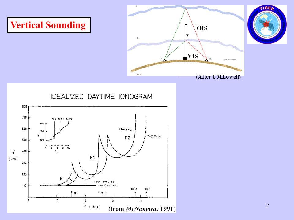 3 OIS VIS (After UMLowell) Ionospheric backscatter 0.5 hop B B B Ionospheric backscatter 1.5 hops 1 hop ground or sea backscatter Magnetic field lines Oblique Sounding