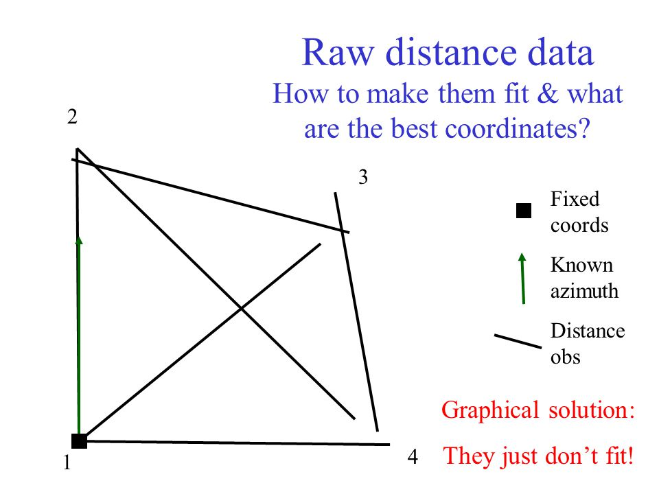 Raw distance data How to make them fit & what are the best coordinates? 1 2 3 4 Fixed coords Known azimuth Distance obs Graphical solution: They just