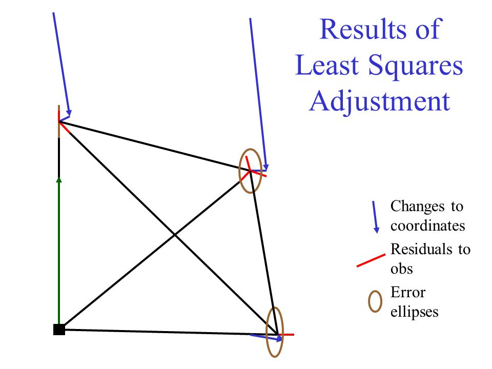 Results of Least Squares Adjustment Changes to coordinates Residuals to obs Error ellipses