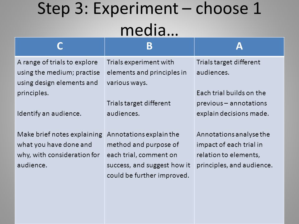 Step 3: Experiment – choose 1 media… CBA A range of trials to explore using the medium; practise using design elements and principles. Identify an aud