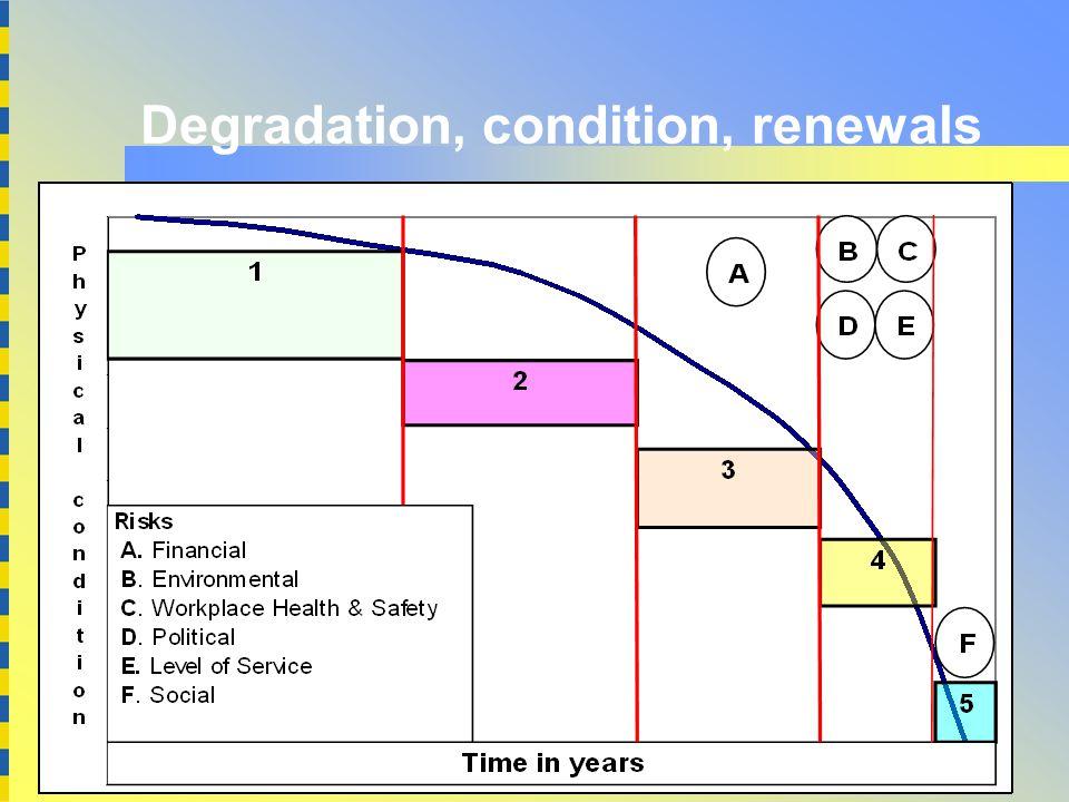5 Degradation, condition, renewals