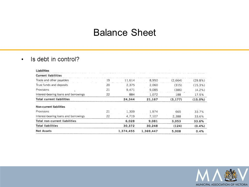 Balance Sheet Is debt in control?