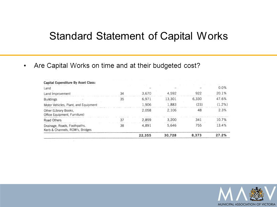 Standard Statement of Capital Works Are Capital Works on time and at their budgeted cost