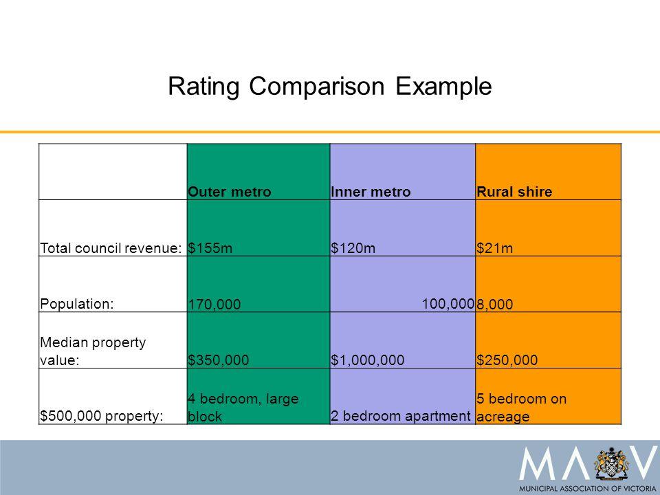 Outer metroInner metroRural shire Total council revenue:$155m$120m$21m Population: 170,000 100,000 8,000 Median property value:$350,000$1,000,000$250,