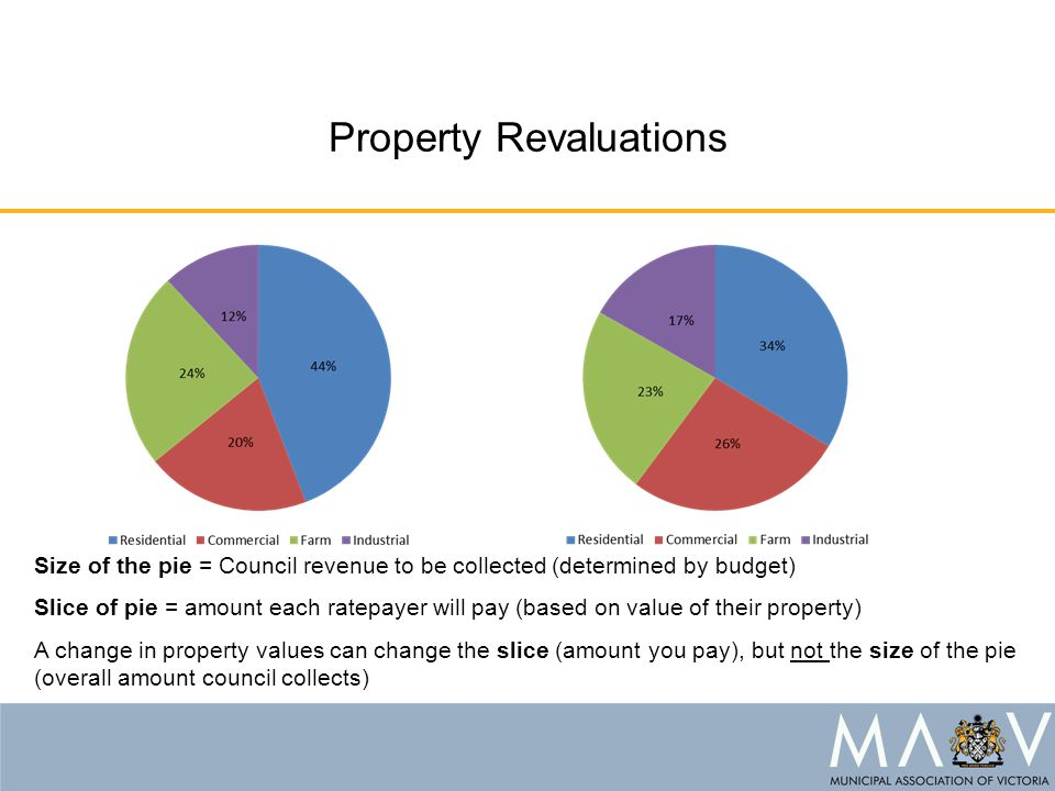 Property Revaluations Size of the pie = Council revenue to be collected (determined by budget) Slice of pie = amount each ratepayer will pay (based on value of their property) A change in property values can change the slice (amount you pay), but not the size of the pie (overall amount council collects)