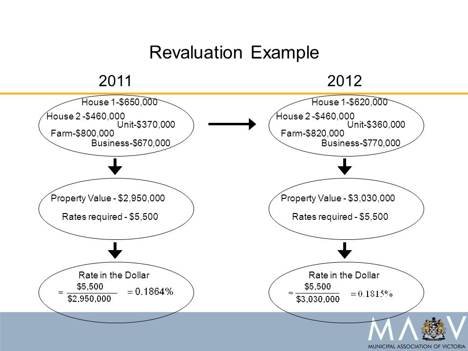 Revaluation Example Property Value - $2,950,000 House 1-$650,000 House 2 -$460,000 Unit-$370,000 Farm-$800,000 Business-$670,000 Rates required - $5,5