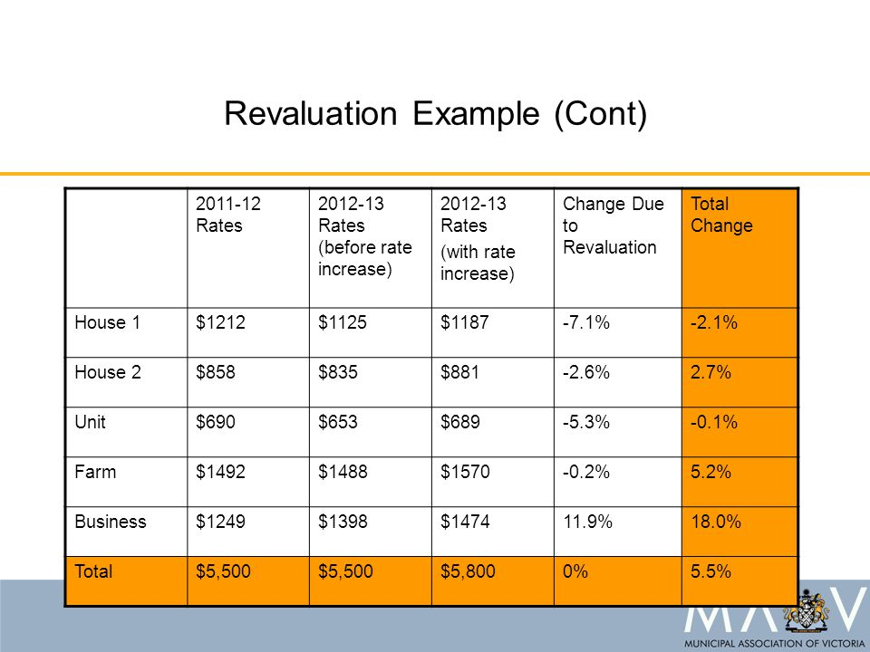Revaluation Example (Cont) 2011-12 Rates 2012-13 Rates (before rate increase) 2012-13 Rates (with rate increase) Change Due to Revaluation Total Chang