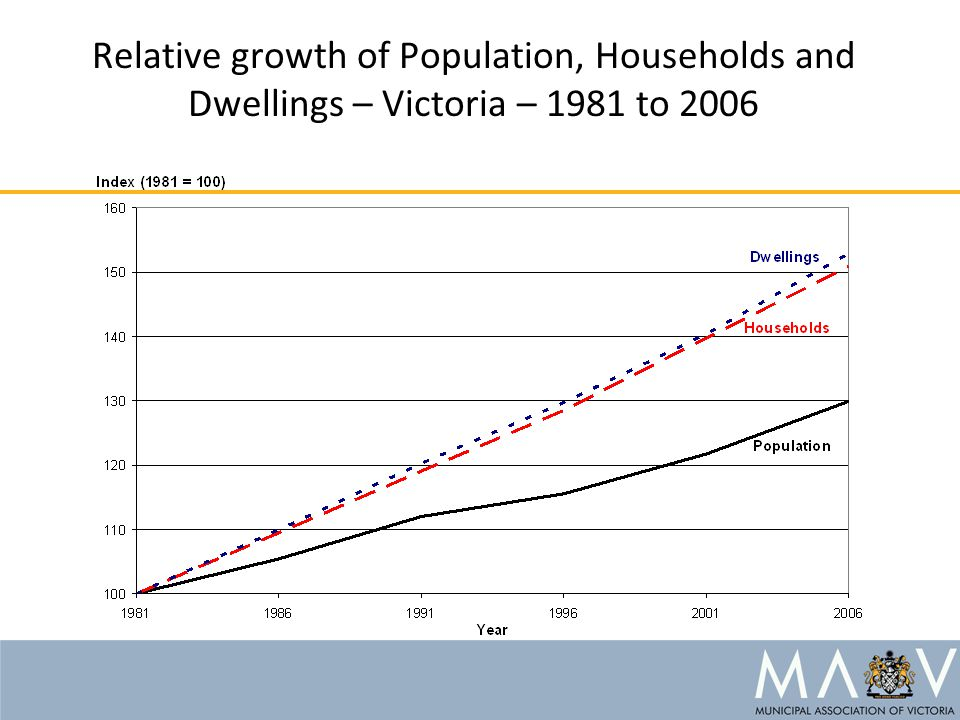 Relative growth of Population, Households and Dwellings – Victoria – 1981 to 2006