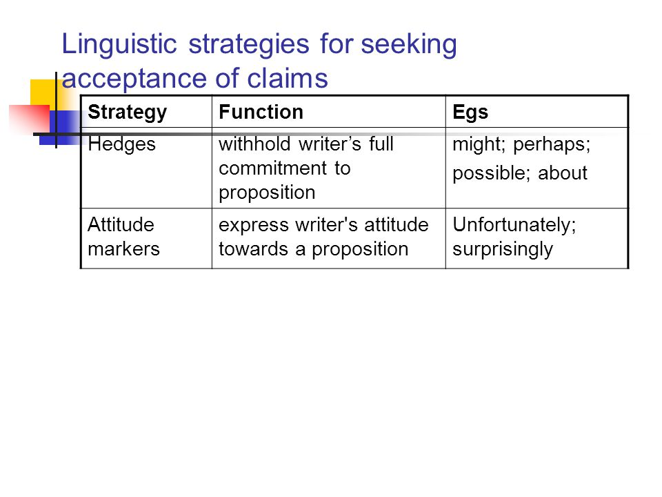 Linguistic strategies for seeking acceptance of claims StrategyFunctionEgs Hedgeswithhold writer's full commitment to proposition might; perhaps; possible; about Attitude markers express writer s attitude towards a proposition Unfortunately; surprisingly