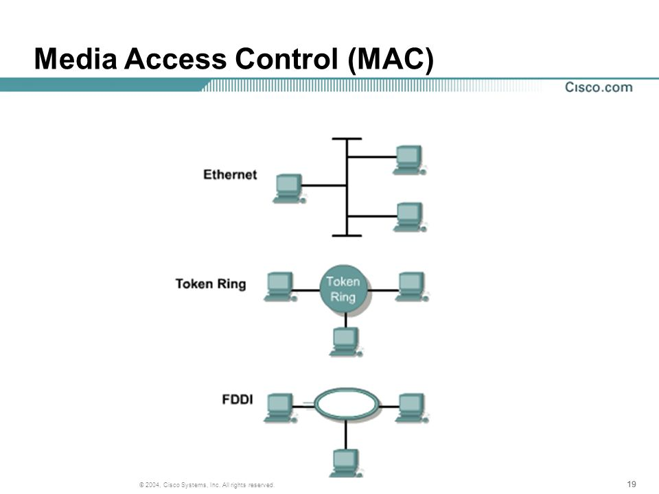 19 © 2004, Cisco Systems, Inc. All rights reserved. Media Access Control (MAC)