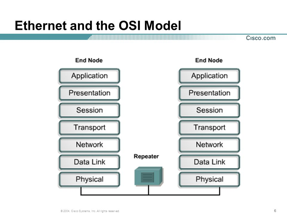 666 © 2004, Cisco Systems, Inc. All rights reserved. Ethernet and the OSI Model