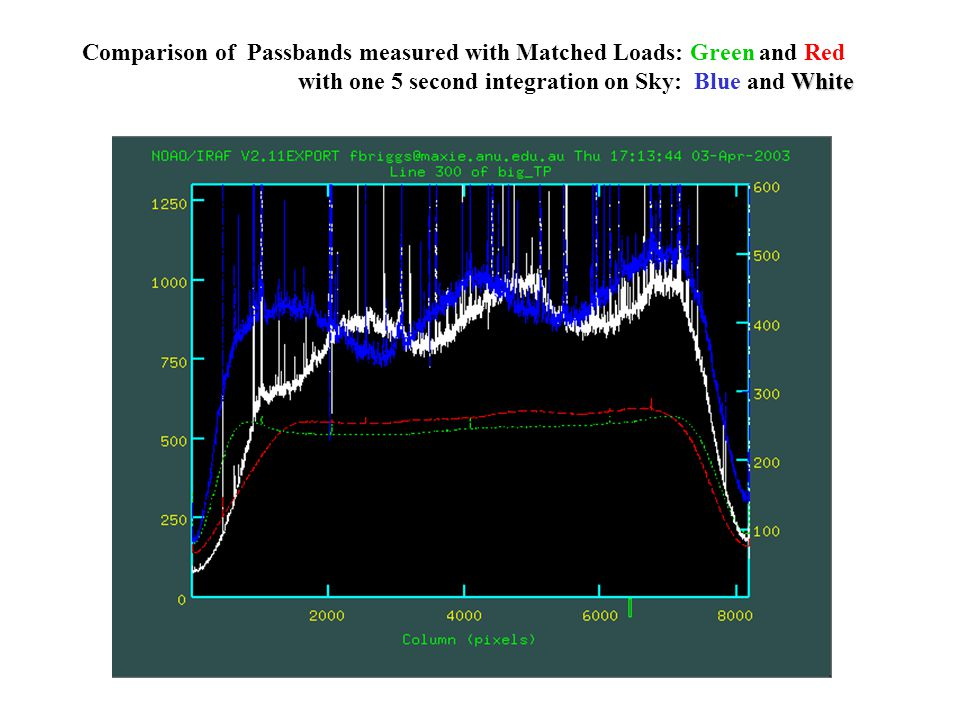 Comparison of Passbands measured with Matched Loads: Green and Red White with one 5 second integration on Sky: Blue and White