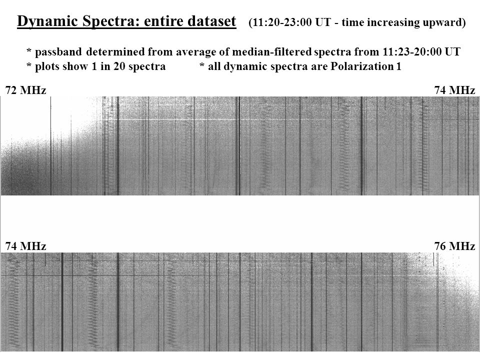 Dynamic Spectra: entire dataset (11:20-23:00 UT - time increasing upward) * passband determined from average of median-filtered spectra from 11:23-20: