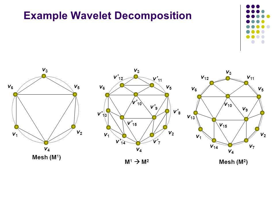 Example Wavelet Decomposition Mesh (M 1 ) v1v1 v2v2 v3v3 v4v4 v5v5 v6v6 Mesh (M 2 ) v1v1 v2v2 v3v3 v4v4 v5v5 v6v6 v' 12 v' 14 v' 15 v' 10 v' 13 v' 11 v' 8 v' 7 v' 9 v1v1 v2v2 v3v3 v4v4 v5v5 v6v6 v 12 v 14 v 15 v 10 v 13 v 11 v7v7 v9v9 M 1  M 2