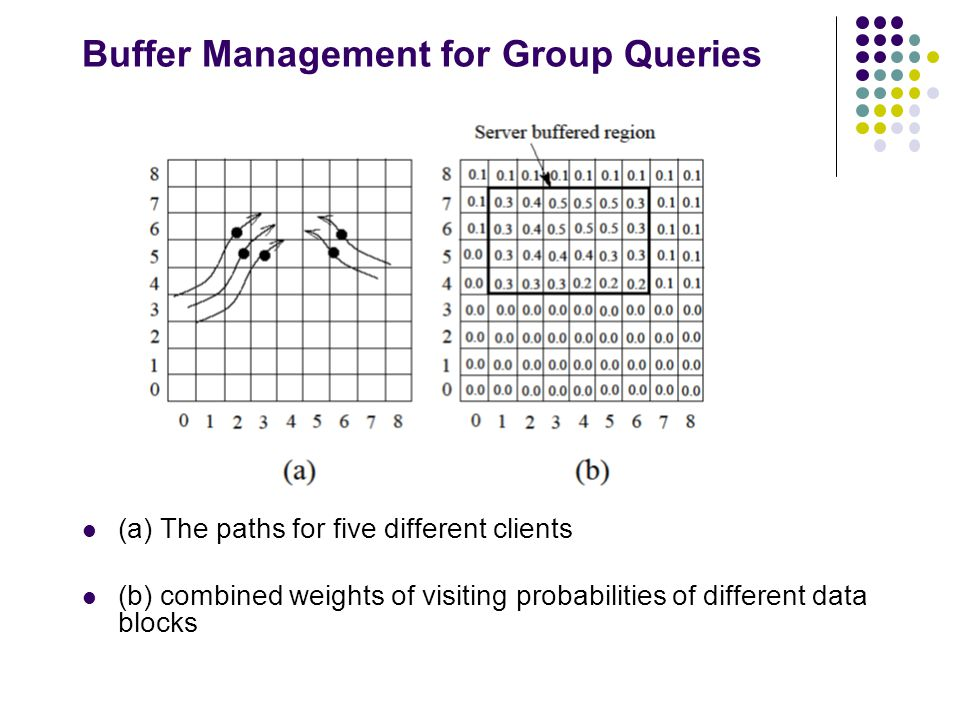 Buffer Management for Group Queries (a) The paths for five different clients (b) combined weights of visiting probabilities of different data blocks